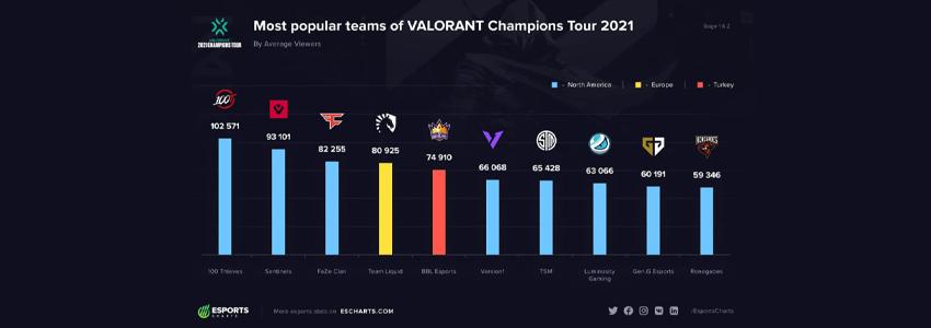 BBL Esports VCT 2021 1. ve 2. aşamalarda en popüler ekipler içinde yer aldı