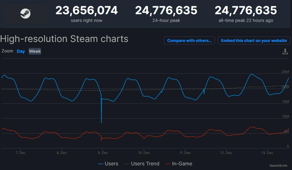 Steam Yeni Kullanıcı Rekorunu Kırdı
