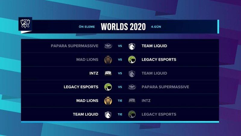 Worlds 2020 dördüncü gün maçları tamamlandı.