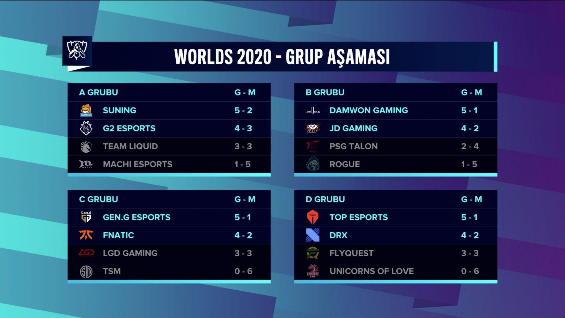 Worlds 2020 Grup aşaması tamamlandı.