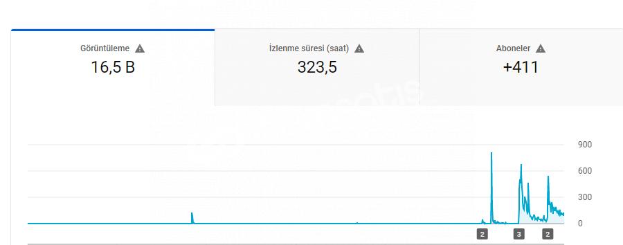 Youtube Günde 1000 İzlenme Method